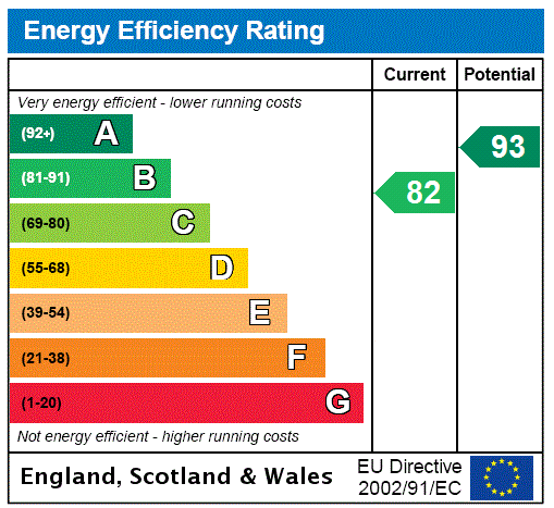 EPC Graph for Bramley Rd, Aylesbury