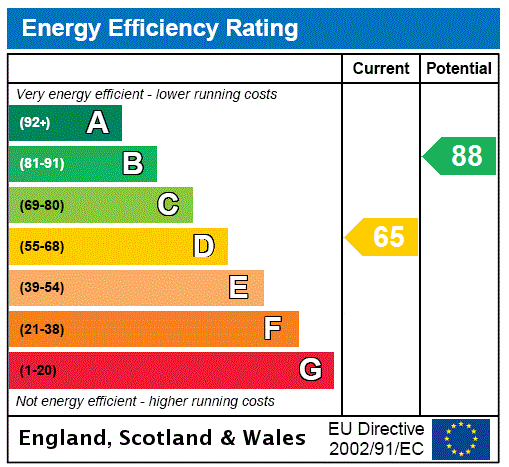 EPC Graph for Stonehouse