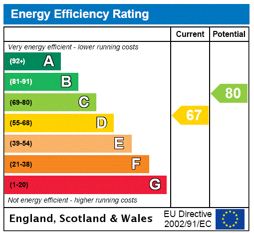 EPC Graph for Newton Mearns, Glasgow