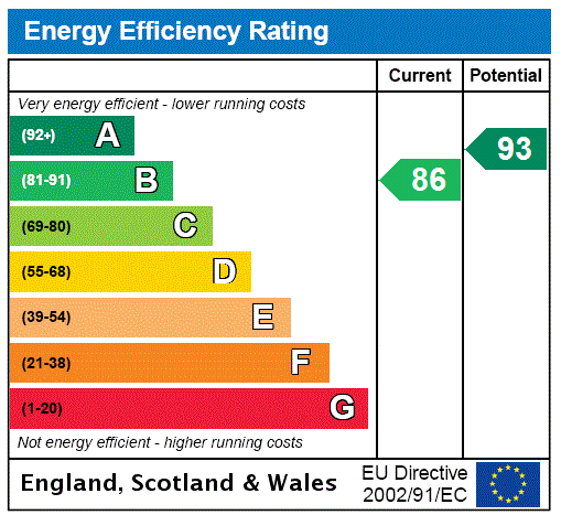EPC Graph for Amberstone, Hailsham, East Sussex