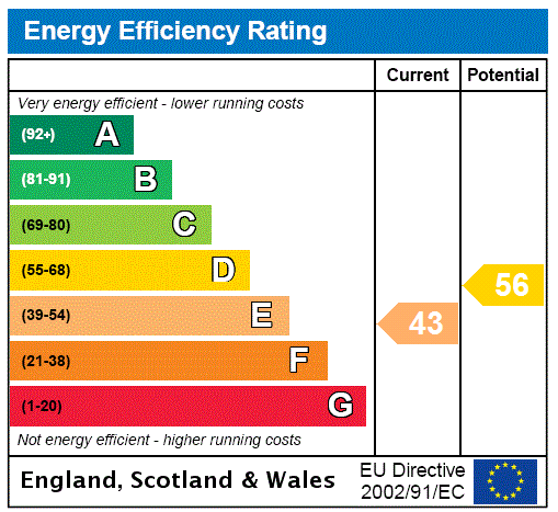 EPC Graph for Worthing