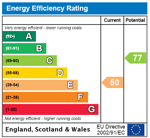 EPC Graph for Chiddingly, East Sussex