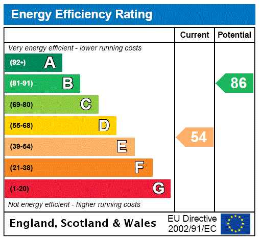 EPC Graph for Chingford, London