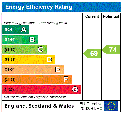 EPC Graph for Staines Upon Thames, Surrey