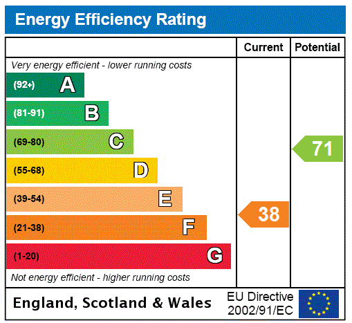 EPC Graph for Preston