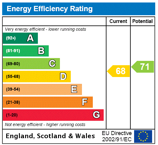 EPC Graph for Finchley, London