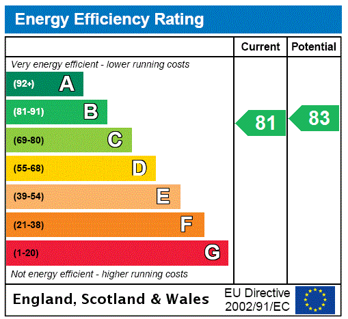 EPC Graph for Farthings Hill, Horsham, West Sussex