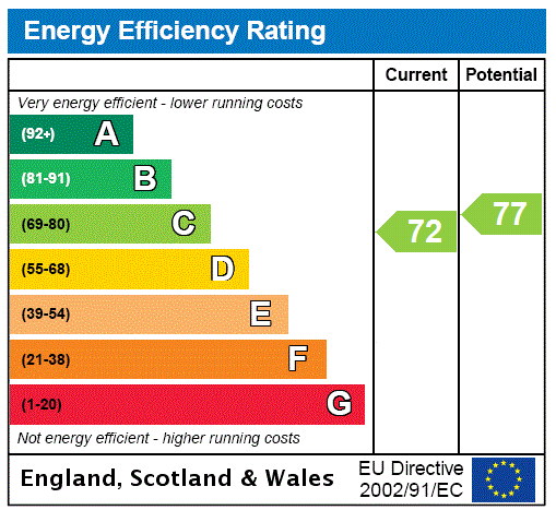EPC Graph for Chadwell Avenue