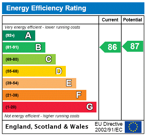 EPC Graph for Newton Leys, Milton Keynes