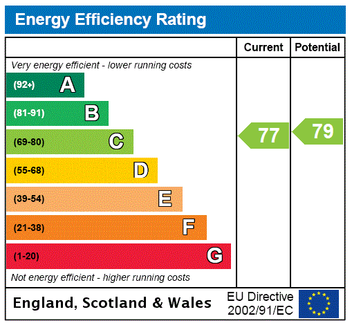 EPC Graph for London, Westminster, LONDON