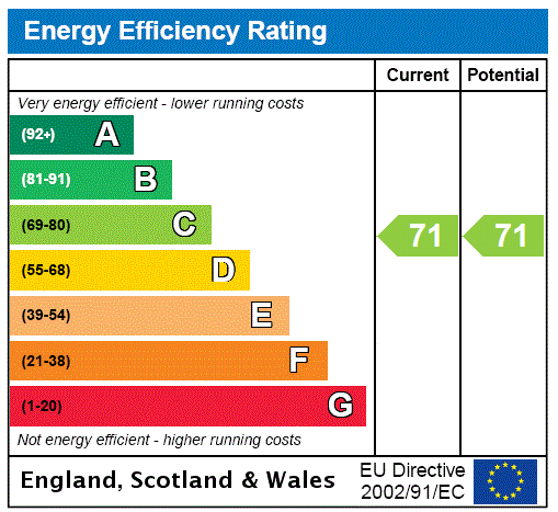 EPC Graph for Buckland, Aylesbury