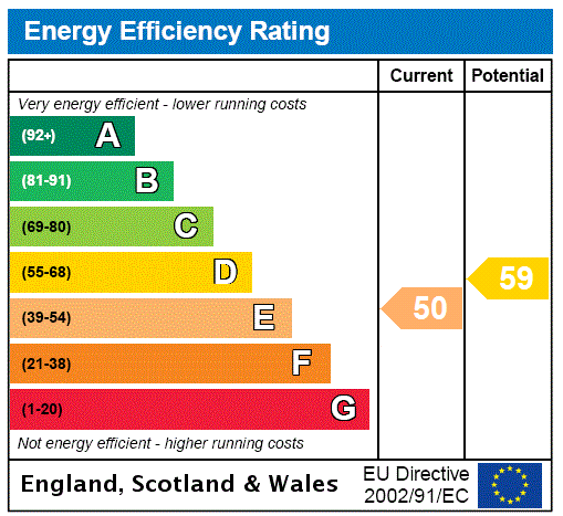 EPC Graph for Isleworth