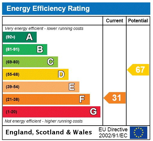 EPC Graph for Annan Water, Moffat, Dumfries And Galloway.