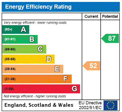 EPC Graph for Kirkland Moniaive, Thornhill, Dumfries And Galloway.