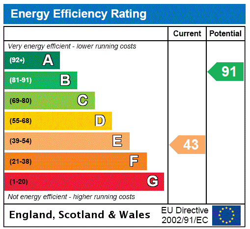 EPC Graph for Irongray Road, Dumfries, Dumfries And Galloway.
