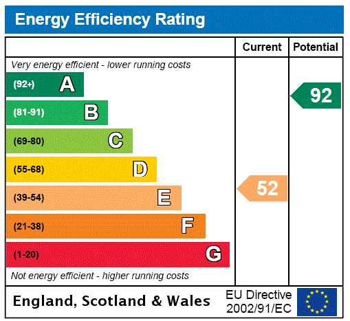 EPC Graph for Lockerbie, Dumfries And Galloway.