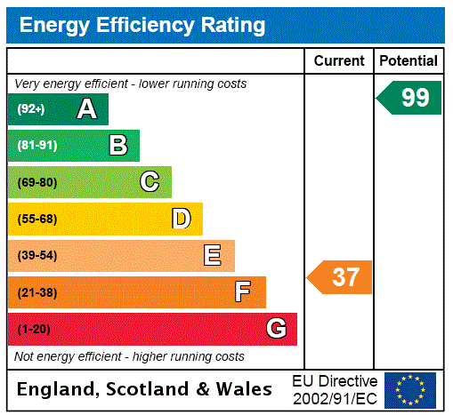 EPC Graph for Kirkbean, Dumfries, Dumfries And Galloway.