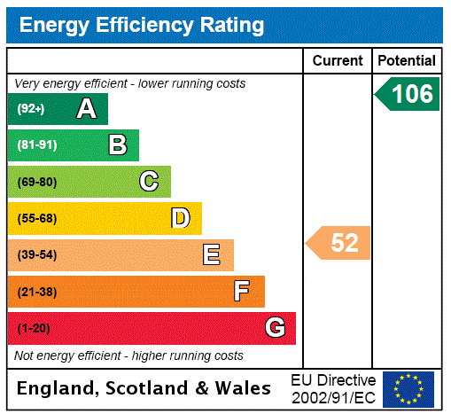 EPC Graph for Parkgate, Dumfries, Dumfries And Galloway.