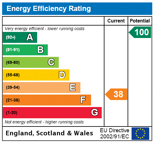 EPC Graph for Johnstonebridge, Lockerbie, Dumfries And Galloway.