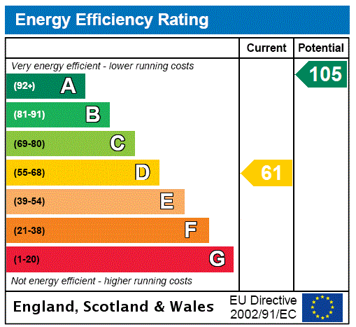 EPC Graph for Terregles, Dumfries, Dumfries And Galloway.