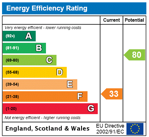 EPC Graph for Queensberry Street, Dumfries, Dumfries And Galloway.