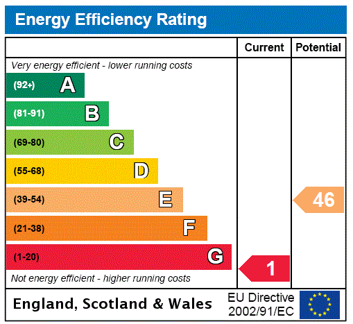 EPC Graph for Dumfries, Dumfries & Galloway, DUMFRIES