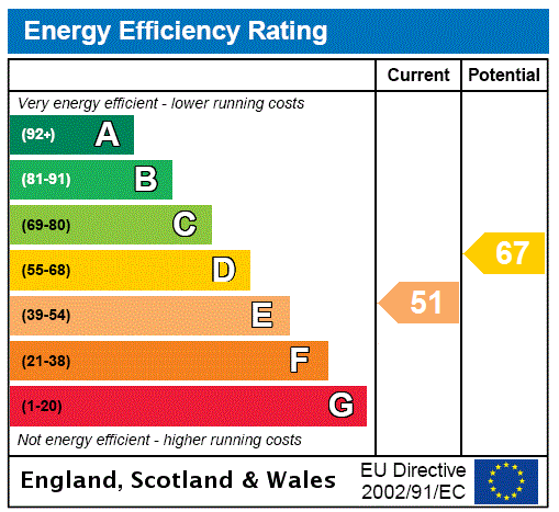 EPC Graph for Glasgow, Glasgow City, GLASGOW