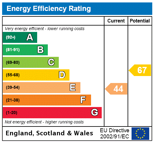 EPC Graph for The Common, Stanmore