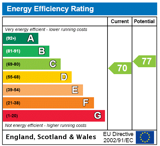EPC for East Hagbourne, Didcot