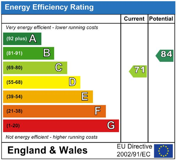 EPC Graph for Goldcrest Drive, Ridgewood, Uckfield, East Sussex, TN22