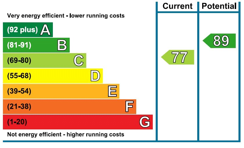 EPC Graph for Spring Meadow, Uckfield, East Sussex, TN22