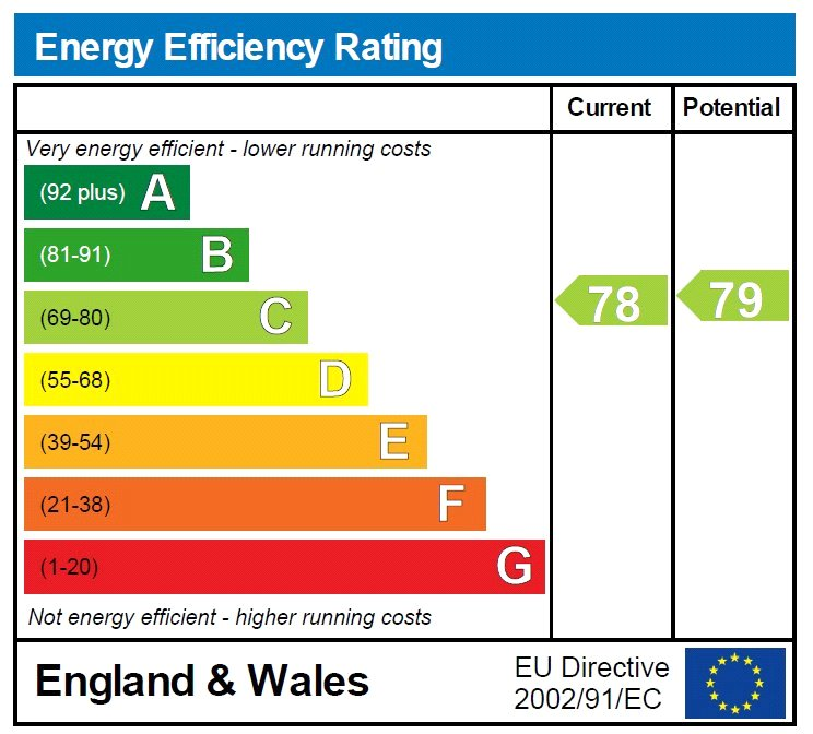 EPC Graph for Harcourt Road, Uckfield, East Sussex, TN22