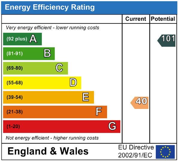 EPC Graph for Knowle Lane, Halland, Lewes, East Sussex, BN8