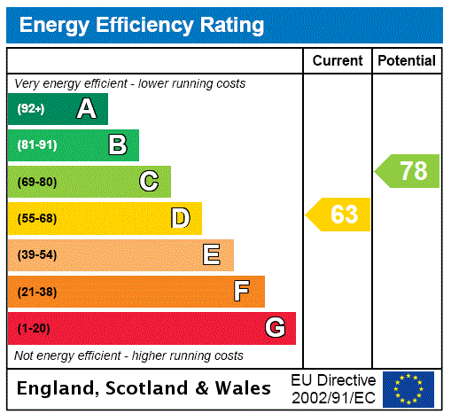 EPC Graph for Tainters Brook, Uckfield, East Sussex, TN22