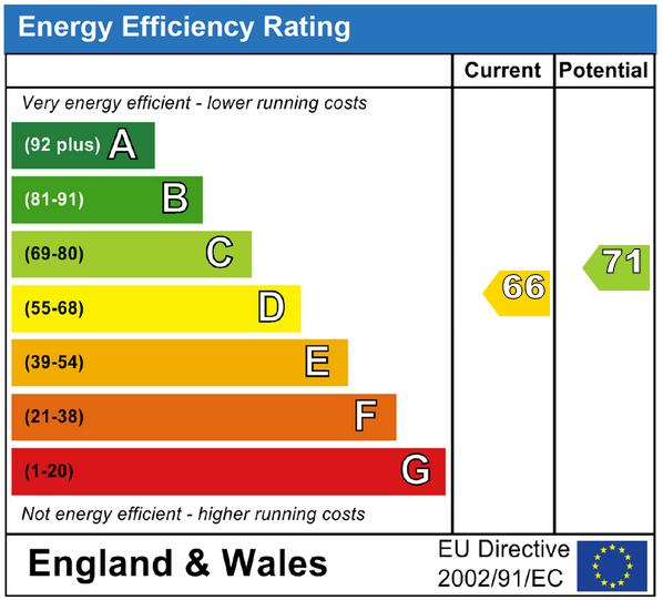 EPC Graph for Etchingwood, Uckfield, East Sussex, TN22