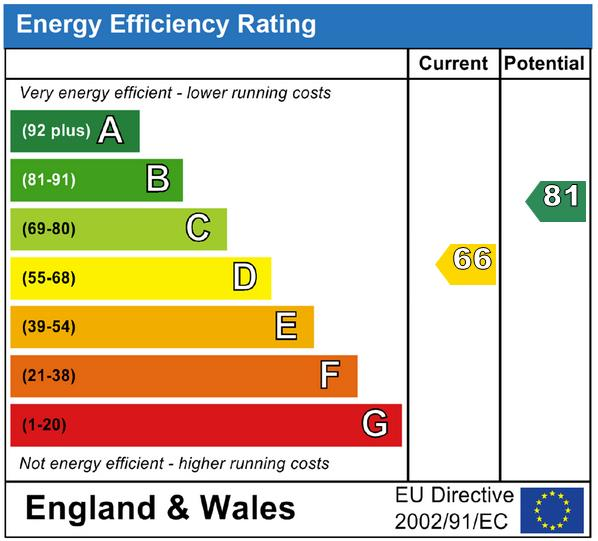 EPC Graph for Claremont Rise, Uckfield, East Sussex, TN22