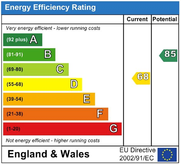 EPC Graph for The Drive, Uckfield, East Sussex, TN22