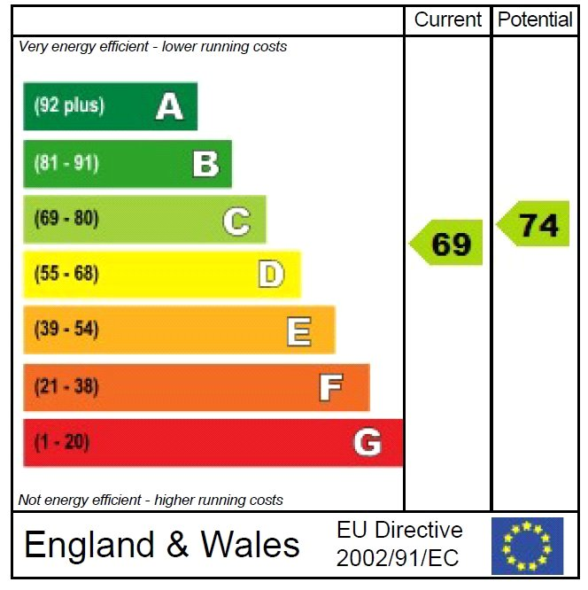 EPC Graph for Timberley Gardens, Uckfield, East Sussex, TN22