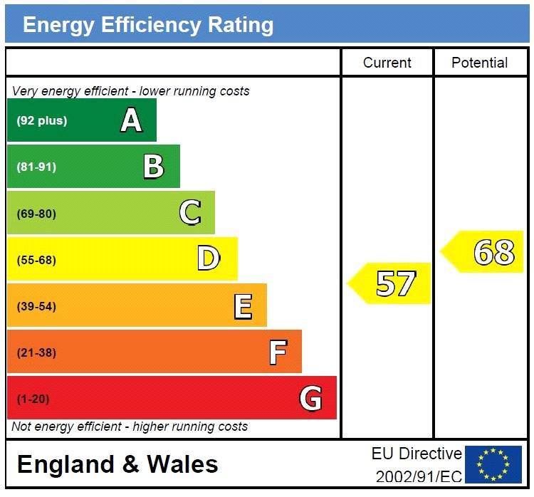 EPC Graph for Oakwood Drive, Uckfield, East Sussex, TN22