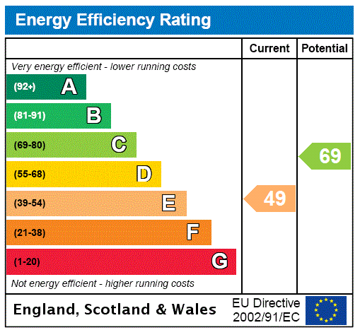 EPC Graph for London Road, Maresfield, Uckfield, East Sussex, TN22