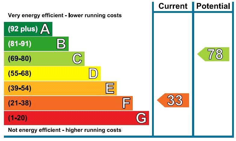 EPC Graph for Birch Grove, Horsted Keynes, Haywards Heath, West Sussex, RH17