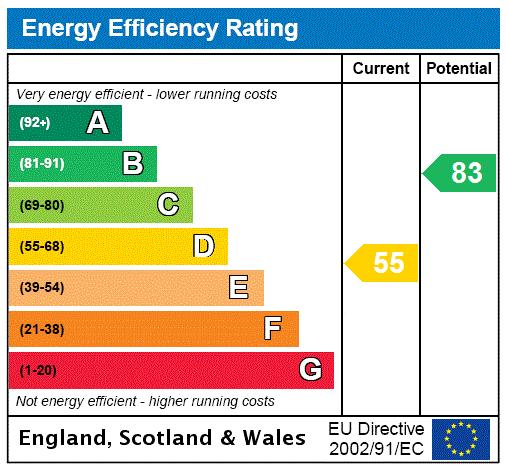 EPC Graph for Dunstan Villas, Kirton Lindsey, Gainsborough, Lincolnshire, DN21
