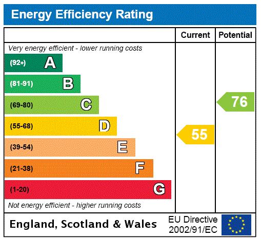 EPC Graph for Pelham Crescent, Keelby, Grimsby, North E. Lincolnshire, DN41