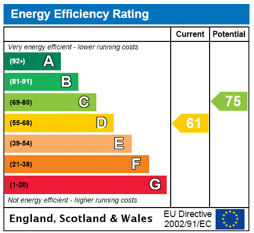 EPC Graph for Fairway, Waltham, Grimsby, North East Lincolnshire, DN37