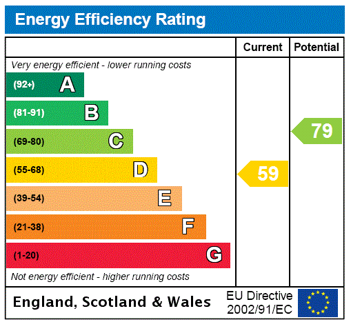 EPC Graph for Windermere Avenue, Scartho, North East Lincolnshir, DN33