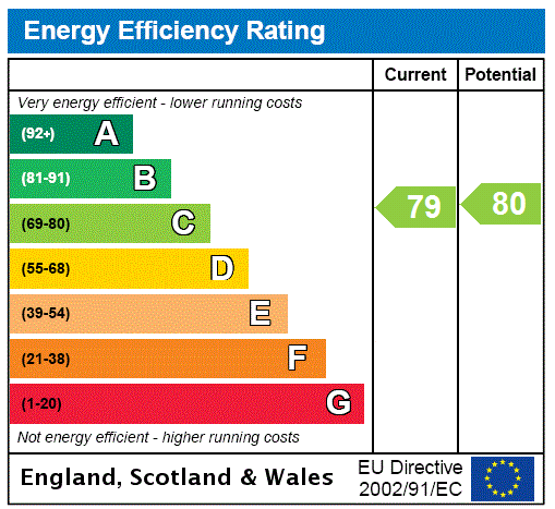 EPC Graph for Thompson Road, New Waltham, North East Lincolnshir, DN36