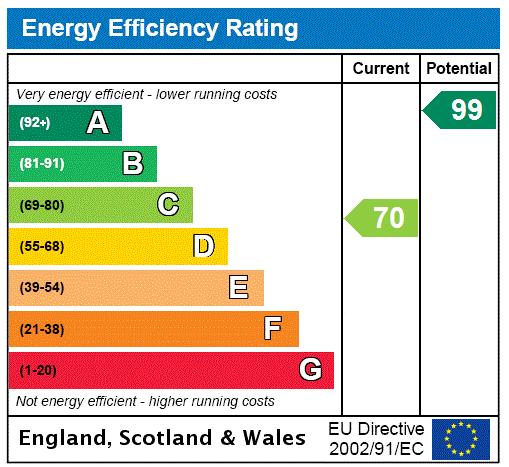 EPC Graph for Low Burnham, Epworth, Doncaster, DN9