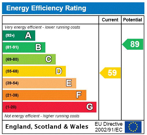 EPC Graph for Denby Close, Scunthorpe, North Lincolnshire, DN15