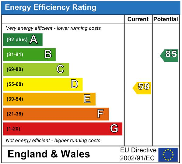 EPC Graph for Selby Road, Uckfield, East Sussex, TN22