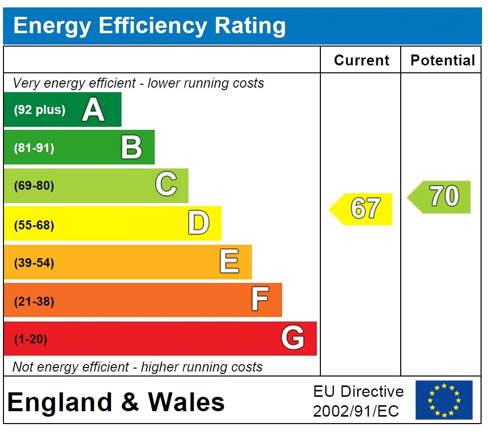 EPC Graph for Queens Approach, Uckfield, East Sussex, TN22